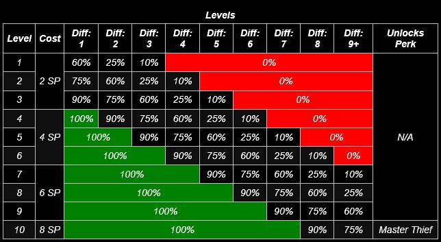 levels-1