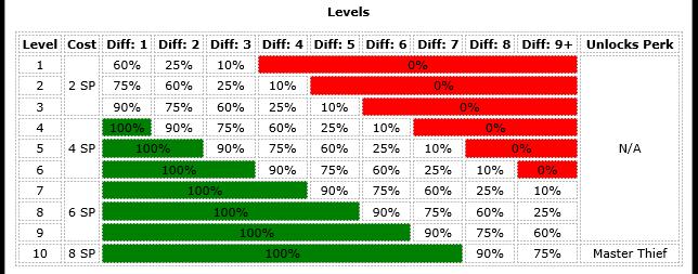 levels-2